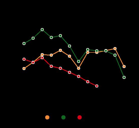 Im September 2018 befanden sich 127.691 Personen im Leistungsbezug der Wiener Mindestsicherung - um 15.379 Personen weniger als im Jahr zuvor.